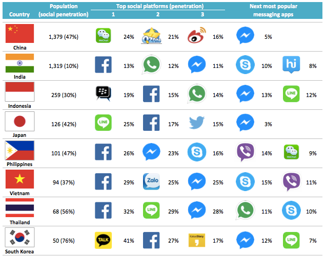 Top Instant Messaging apps in Asia